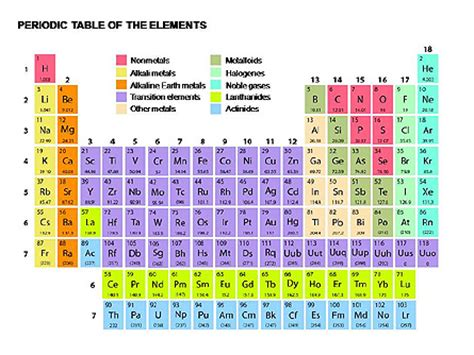 periodic table of elements for presentations in powerpoint