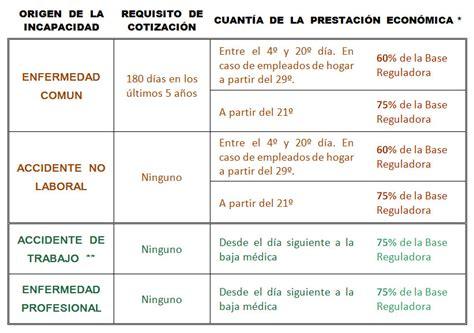 tabla salarial regimen seguridad social empleada de hogar 2016 cotizaciones empleadas hogar 2016 tabla salarial