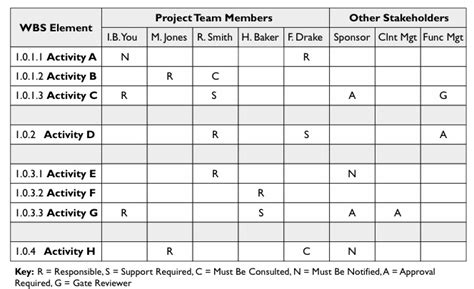 the responsibility assignment matrix