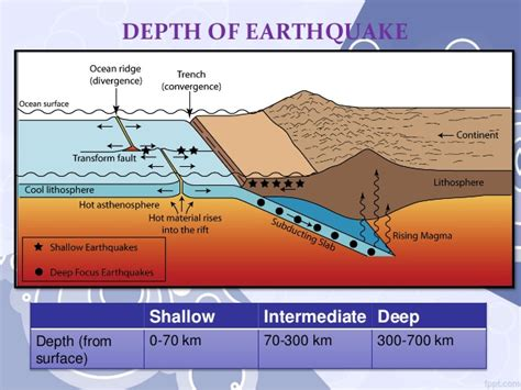 earthquake depth review of recent earthquakes in the light of plate