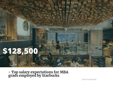 Mba Internships In Seattle by A Starbucks Corporate Career Can Be Yours With An Mba