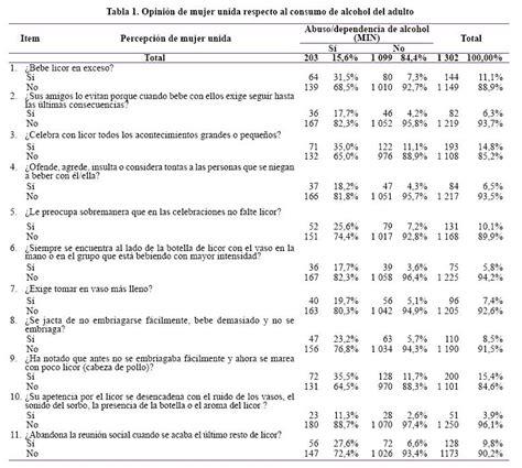diagn 243 stico indirecto del abuso dependencia al alcohol en - Preguntas Generales Sobre El Alcoholismo