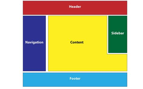 layout design for html html responsive layout with content wrapping a sidebar