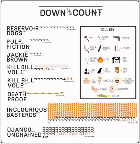 quentin tarantino film chronology how many people has quentin tarantino killed on film
