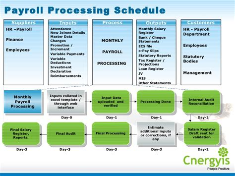 cnergyis employee life cycle management service provider