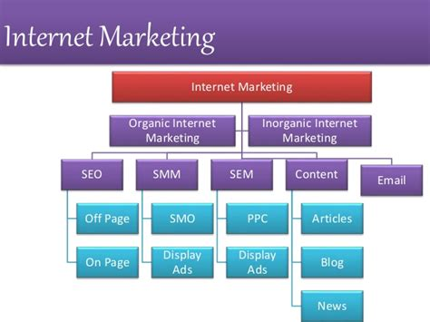 Seo Marketing Company 1 by Marketing India Sem Expert Seo Consultant Delhi