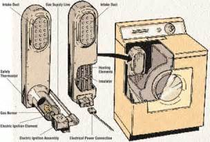 How Clothes Dryers Work Water Heater In Garage Internachi Inspection Forum