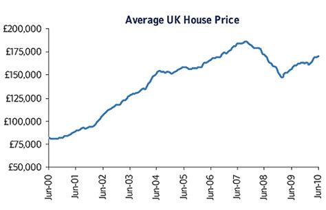 average taxes and insurance on a house nationwide house prices mini boom runs out of steam daily mail online