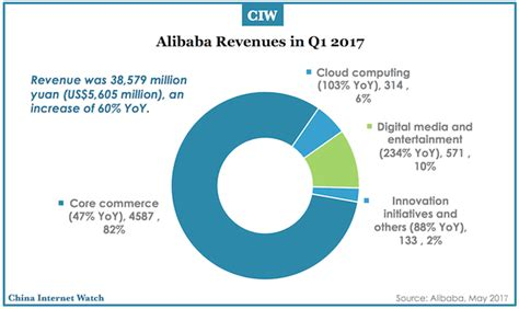 alibaba financial report 2017 alibaba key finance business stats in q1 2017 china