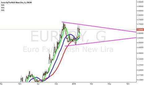 eur try grafi i investing com eur try grafiği euro lira tradingview