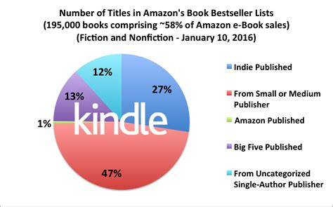 how many sales to amazon february 2016 author earnings report amazon s ebook