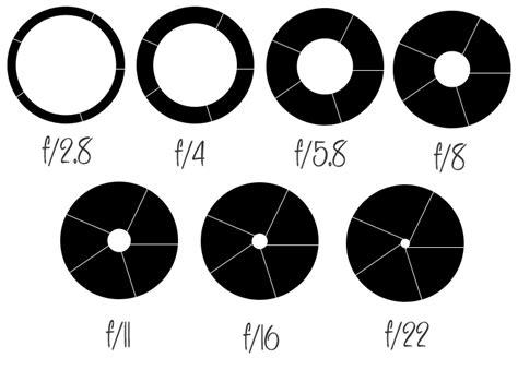 aperture diagram sereina charise photography shutter skills exposure triangle