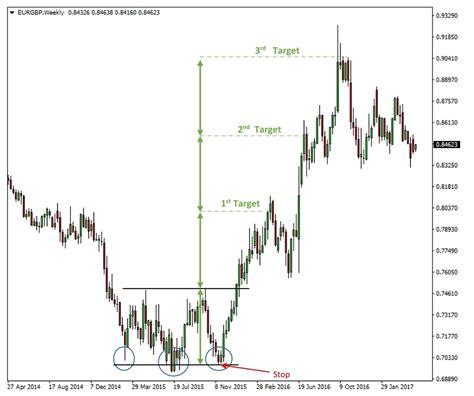 reversal pattern technical analysis reversal patterns technical analysis how visual lines at