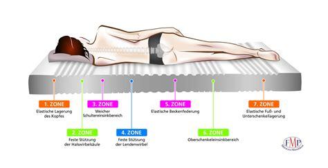 köln matratzen 7 zonen matratze bildanalyse biorhythmuskalender