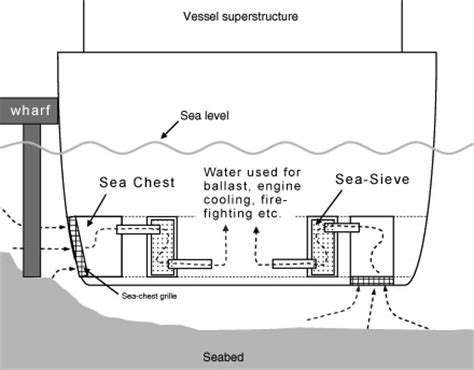 fishing boat sea chest commercial fishing boat diagram