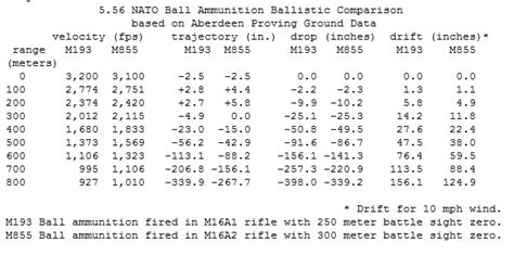 5 56 Ballistics Table by Any 75gr Ammo That Has Similar Or Penetrating Ability Of