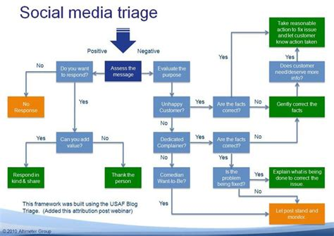 social workflow important steps for creating great social media workflow