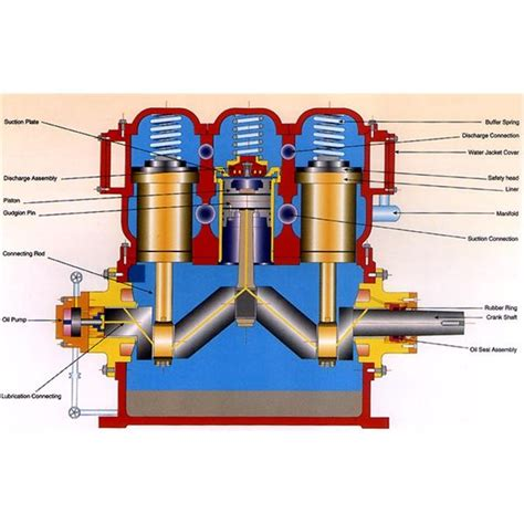 types  air compressors reciprocating rotary screw