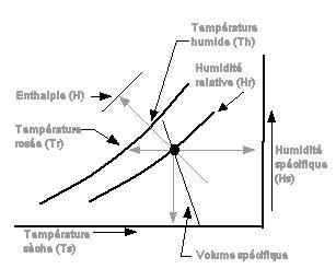 diagramme de l air humide excel psychrometrique psychrometrie refroidissement ambiance