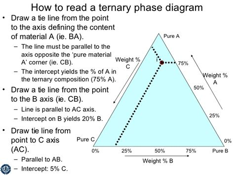 how to interpret phase diagrams ternary phase diagram images how to guide and refrence
