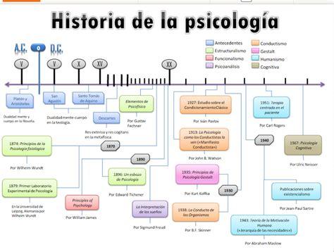 linea de tiempo de la historia de la psicologia psicolog 237 a aula 202 linea de tiempo de la historia de la