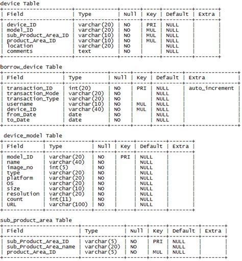 mysql duplicate table mysql remove duplicates of one table in a join