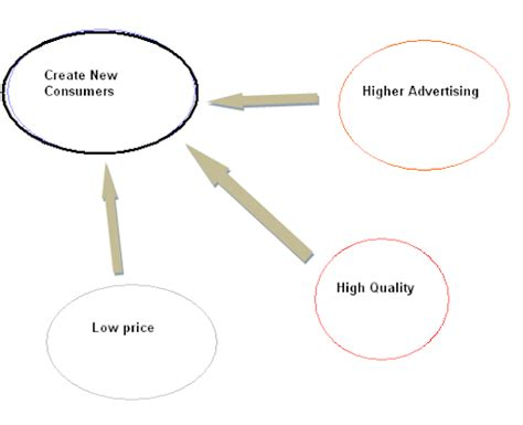 Mba In Marketing Scope For by Marketing