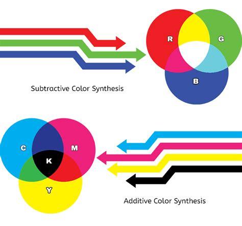 colores cmyk rgb vs cmyk colors for the web vs print sumy designs