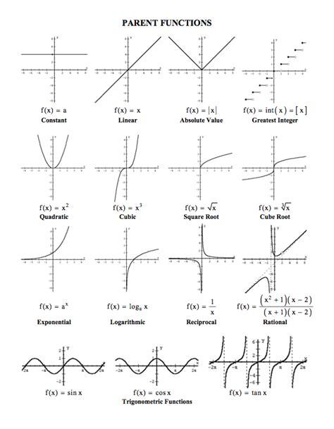 printable parent graphs printables parent functions worksheet followersblast