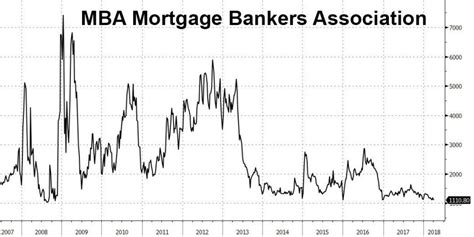 Mba Mortgage Conferencxe by Mortgage Refis Tumble To Lowest Since The Financial Crisis