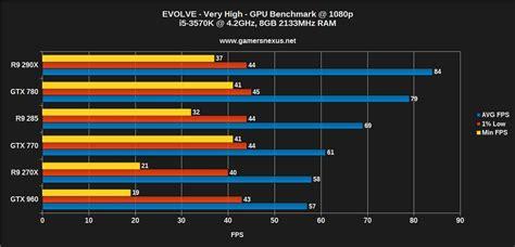 gtx 780 bench updated evolve graphics card benchmark r9 290x vs gtx