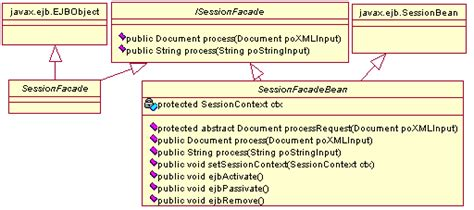 session facade pattern java exle combine the session fa 231 ade pattern with xml javaworld