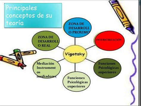 modelo de aprendizaje sociocultural de lev vygotsky teoria socio cultural j bruner y l s vigotsky