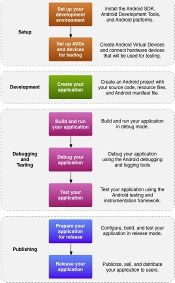 application design steps appsted ltd post development steps to furnish your
