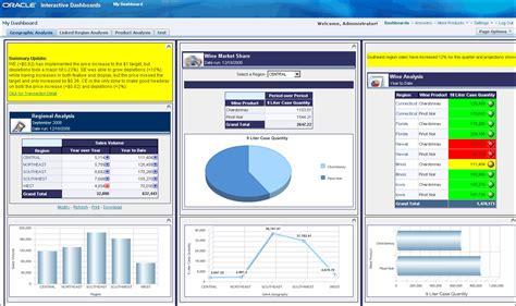 Obiee Administration by Obiee And Essbase Defining Olap Integration Edgewater Ranzal Weblog
