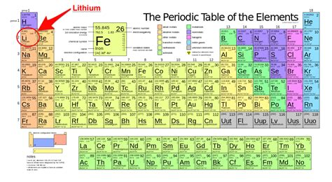 is lithium for you business insider
