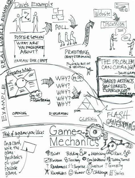 doodle notes visual notes on gamestorming part vi 171 doodle revolution