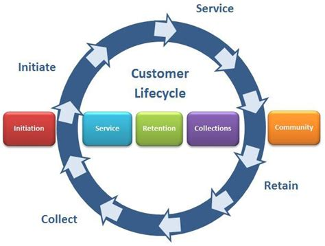 customer cycle diagram 156 best images about customer experience management on