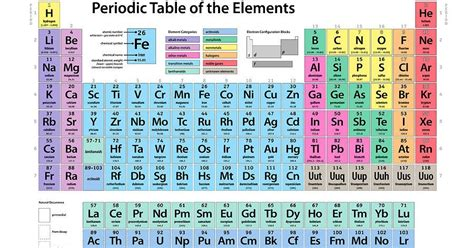 Letter Elements The Letter J Does Not Appear Anywhere On The Periodic Table Of The Elements Why General