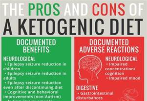 Keto Diet by 187 Adverse Reactions To Ketogenic Diets Caution Advised