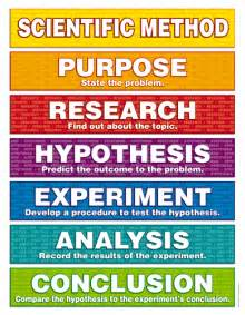 scientific method scientific method