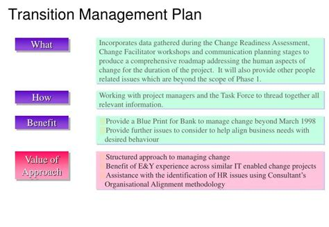 Ppt Why The Need For Change Consultant S Approach To Ocm How Ocm Fits Into The Picture What Is Project Transition Plan Ppt