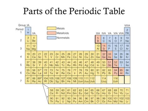 sections of the periodic table periodic table chapter ppt video online download