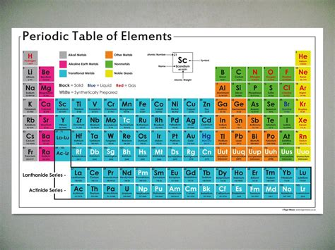 tavola periodica poster periodic table of elements poster brokeasshome