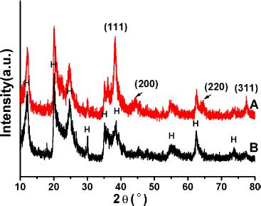 xrd pattern of halloysite green synthesis of halloysite nanotubes supported ag