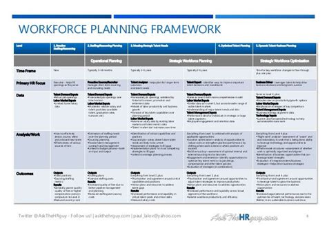 workforce planning template 100 ideas to try about workforce planning the general