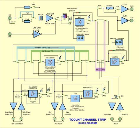 how to make block diagram channel toolkit block diagram