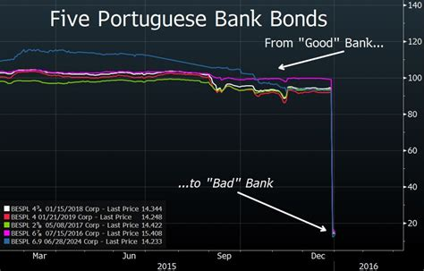 bad bank the eu bail in directive clouds are gathering zero