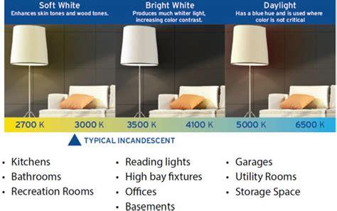 Room Temp Kelvin by Dte Energy Lighting Selection Guide