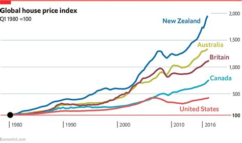 Average Age For Mba In Usa by Global House Prices Daily Chart